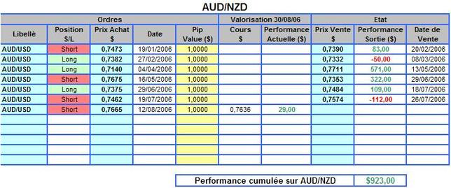 Audusd_perf_2006_4