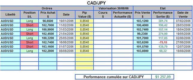 Cadjpy_perf_2006_3