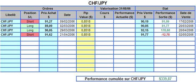 Chfjpy_perf_2006
