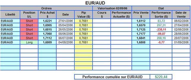 Euraud_perf_2006