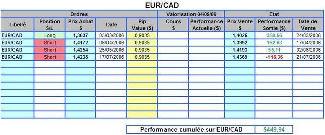 Eurcad_perf_2006_1